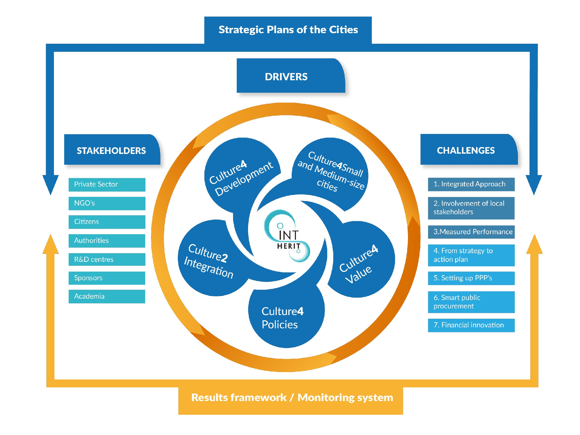 Strategic Plans of the cities